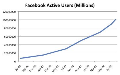 facebook-nombre-utilisateurs