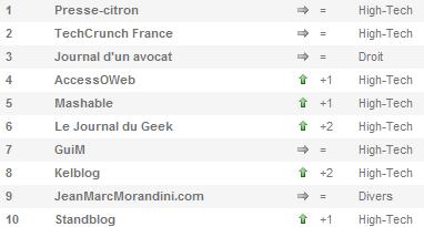 classement-blog-septembre