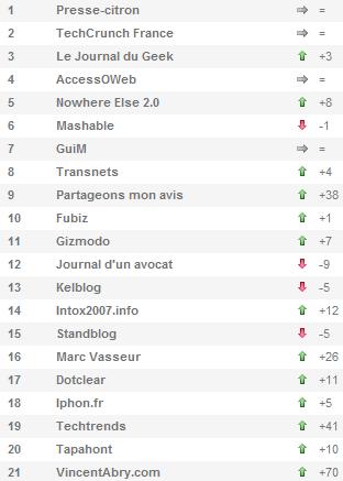 classement-wikio-octobre-2008