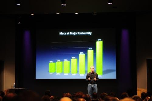 mac-statistiques-vente