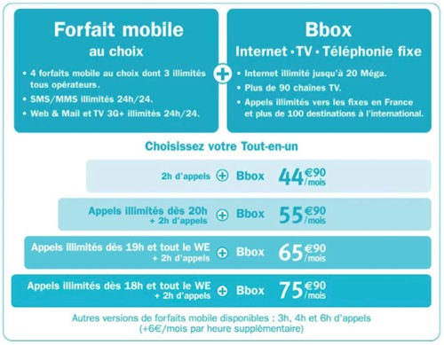 ideo-forfait-internet-mobile