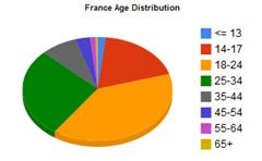 statistiques-age-facebook