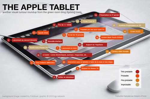 Rumeur Apple Tablette