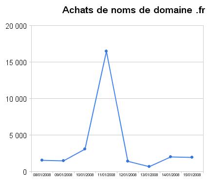 achats_domaine_fr_janvier_2008
